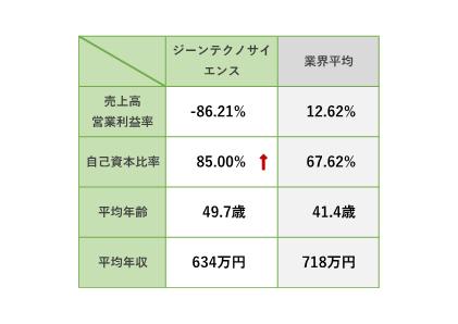 ジーン テクノ サイエンス 株価